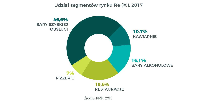 Rynek HoReCa w Polsce 2018