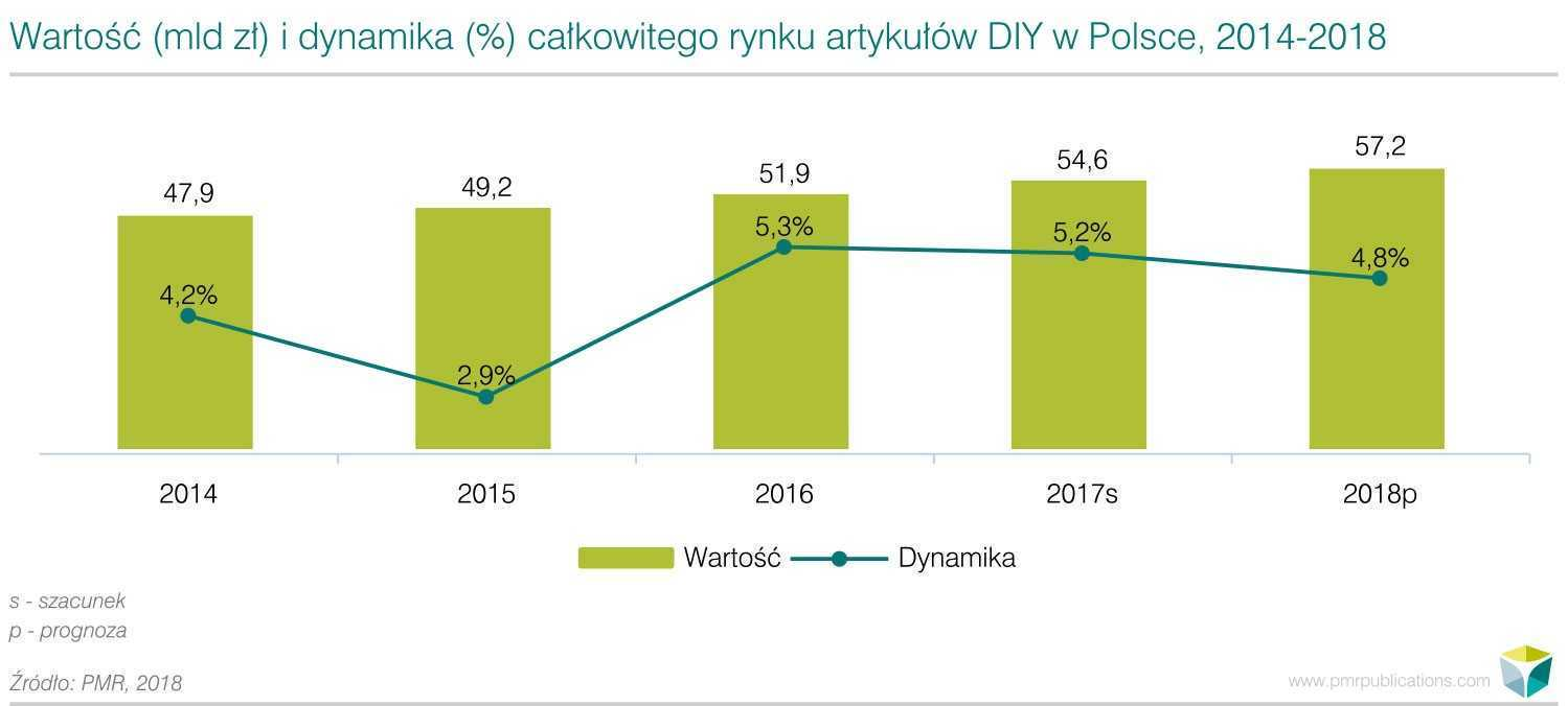 Kolejny dobry rok dla artykułów DIY w Polsce – wzrost rynku o ponad 5% w 2017 r.