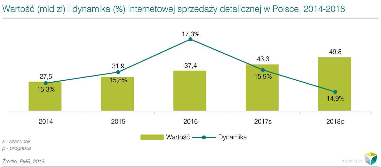Rosnąca konkurencja na rynku sprzedaży internetowej w Polsce