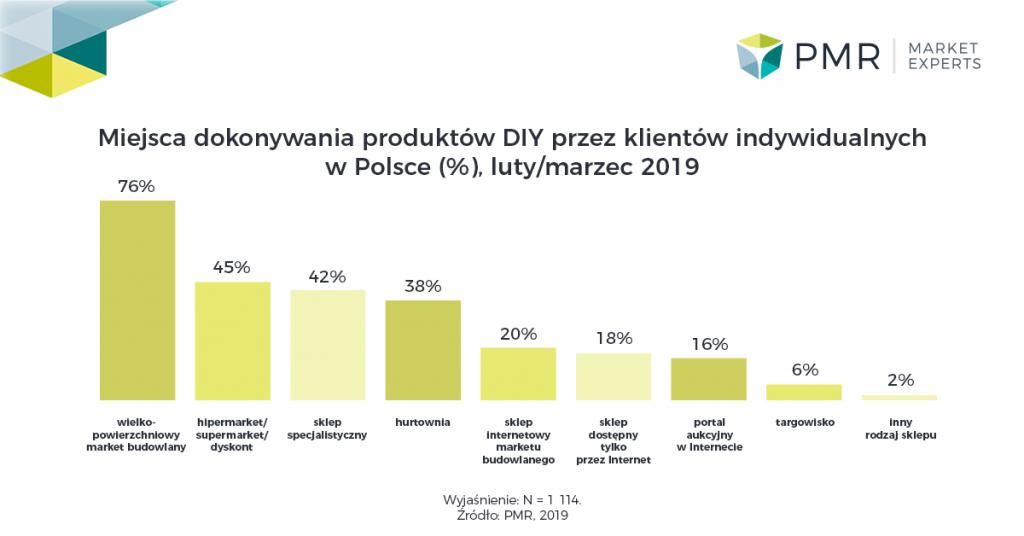 Handel detaliczny artykułami DIY w Polsce 2019