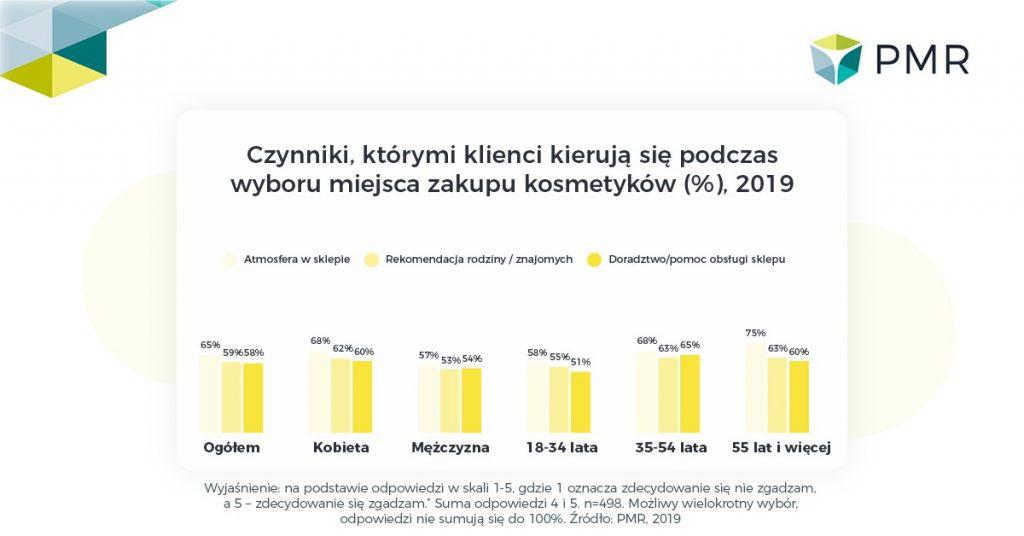 Rynek artykułów kosmetycznych w Polsce wzrósł o 3,7% w 2018 roku