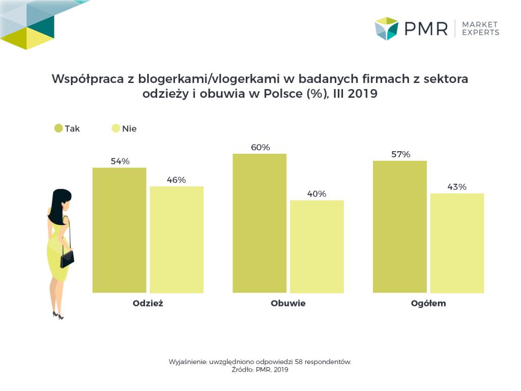 Ponad połowa firm z sektora modowego  współpracuje z blogerami modowymi