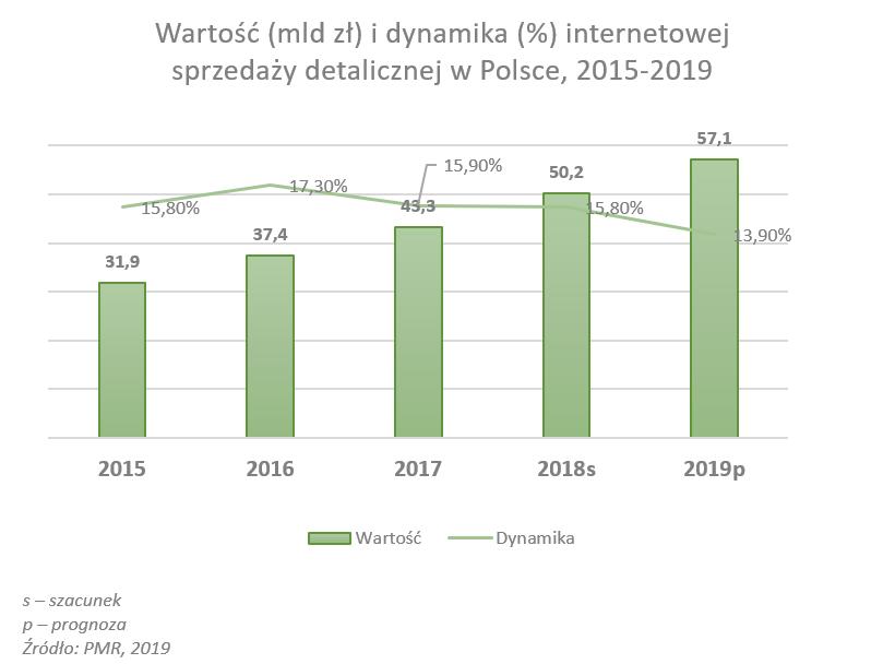 Rynek sprzedaży internetowej w Polsce dojrzewa