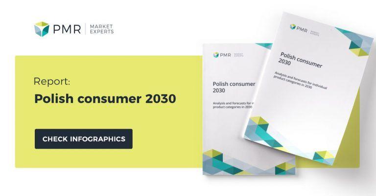 Polish consumer 2030