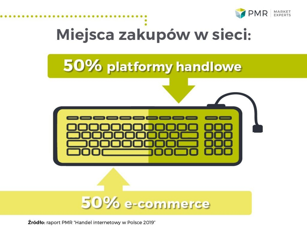 Handel internetowy w Polsce 2019