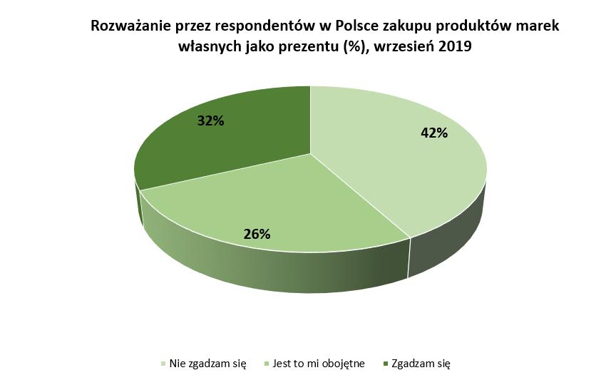 Co Polacy kupują na prezent?