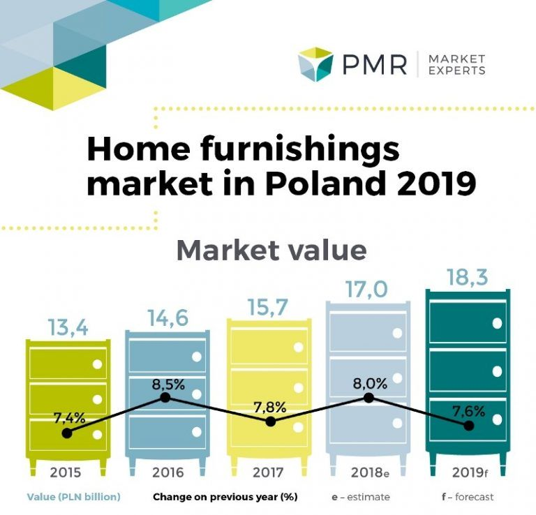 Home furnishings market in Poland 2019