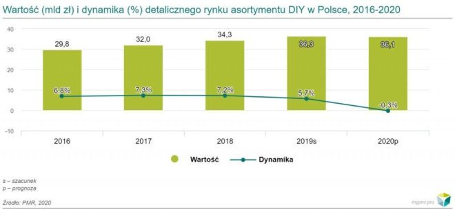 Prognozowany spadek wartości rynku DIY w 2020 r. w związku z epidemią COVID-19