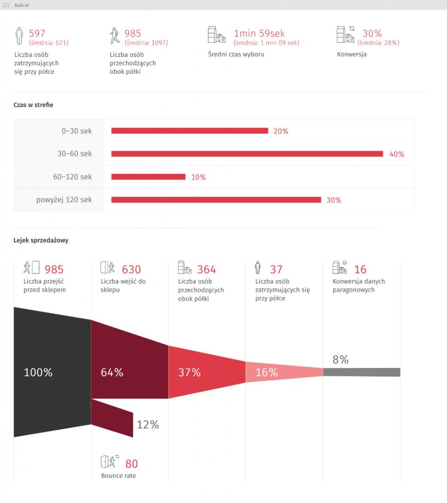 Technologia dla retailu, czyli moc płynąca ze statystyk