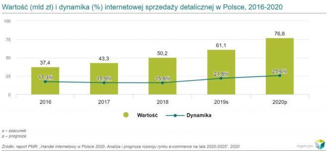 Raport PMR: Rekordowy wzrost rynku e-commerce w 2020 roku spowodowany epidemią COVID-19