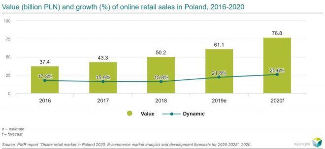 value market e-commerce