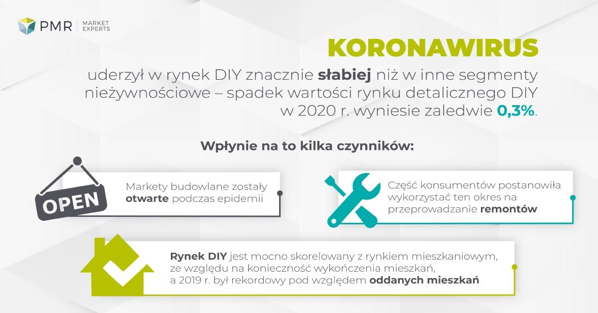 infografika-pmr-diy-polska