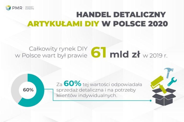 Handel detaliczny artykułami DIY w Polsce 2020