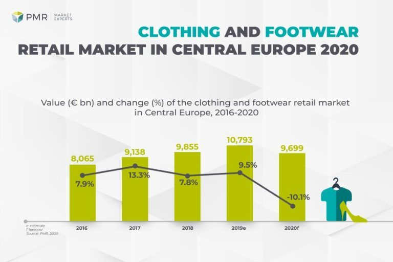 Clothing and footwear retail market in Central Europe 2020