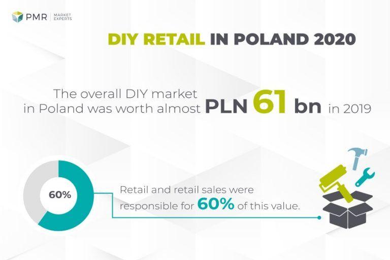 DIY retail in Poland 2020