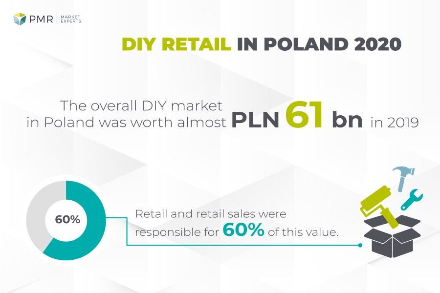 infographics diy retail in poland pmr