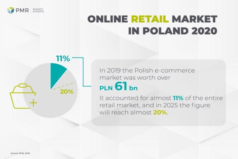 Online retail market in Poland 2020