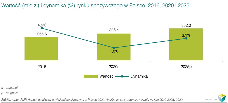 wartosc rynku spozywczego w polsce pmr