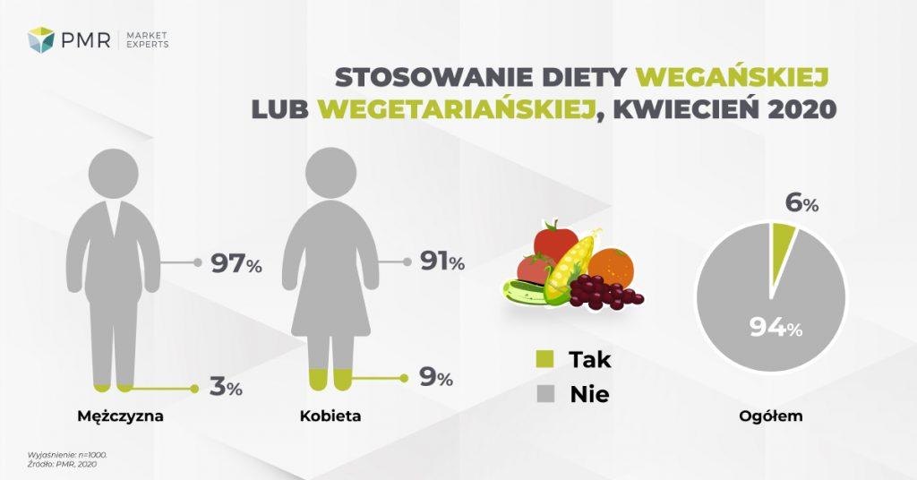 odsetek Polaków wegetarianizm