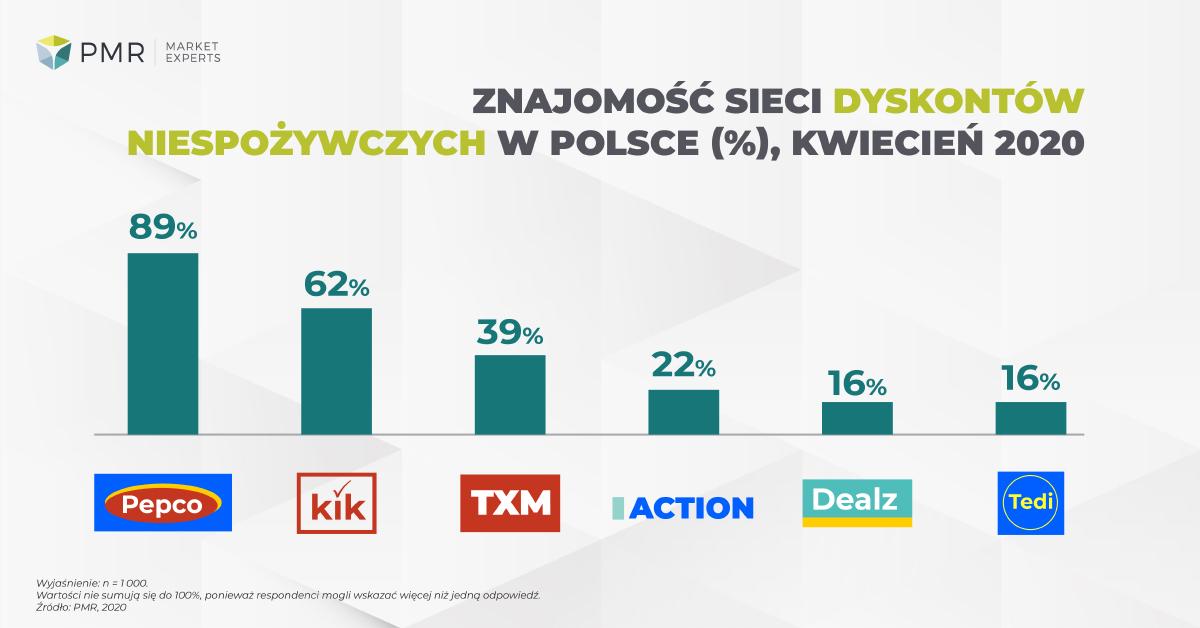 Znajomość dyskontów niespożywczych w Polsce badanie PMR