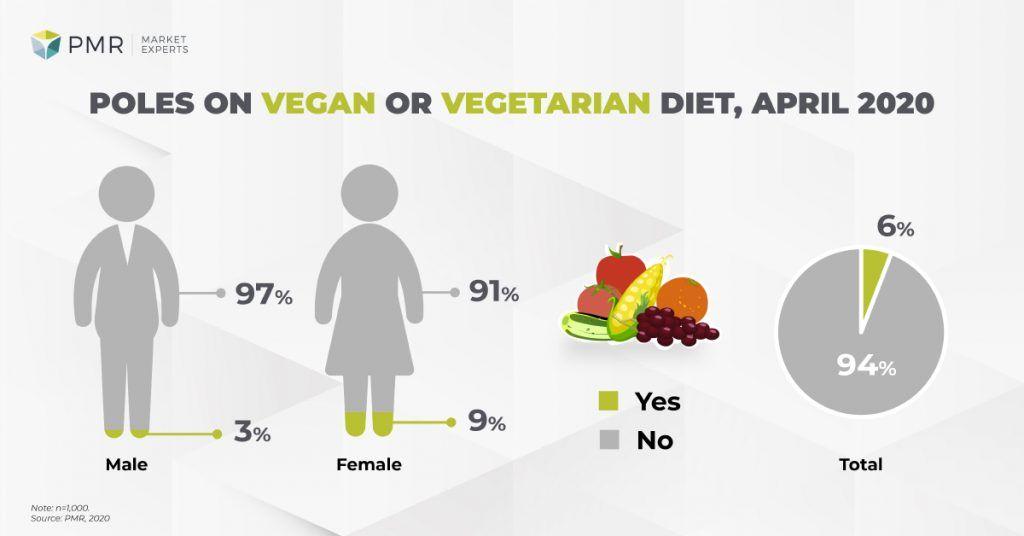 vegetarians in poland