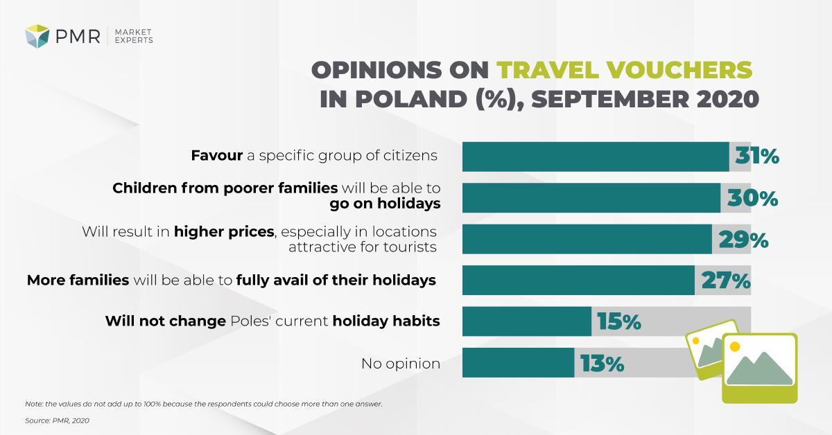 travel-vouchers-survey-pmr