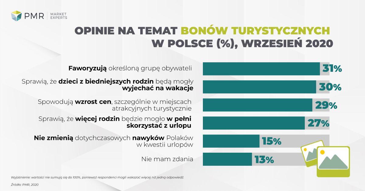 opinie polakow o bonach turystycznych pmr