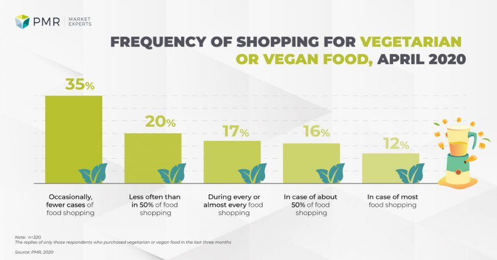 frequency buying vegetarian