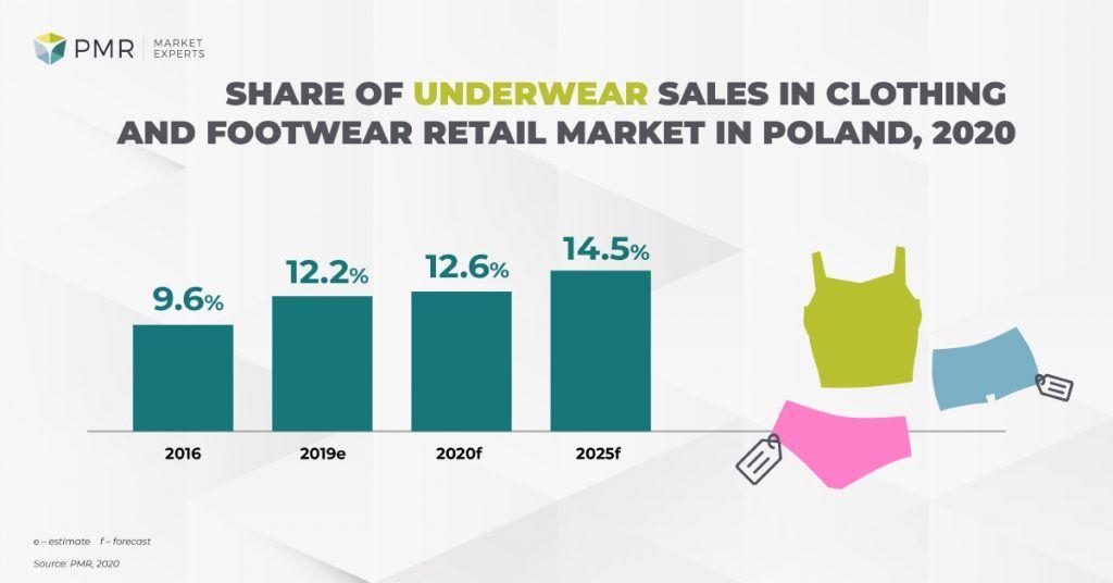 share underwear fashion market