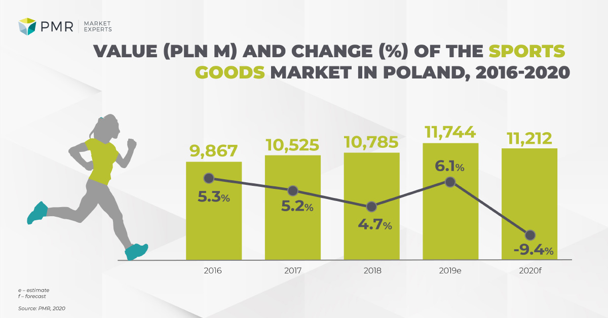 Value and change of sports goods market in Poland
