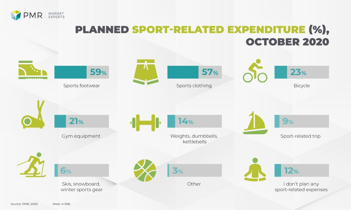 Planned expenditures on sports