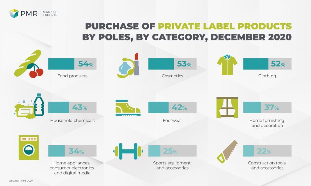 Privte label purchases
