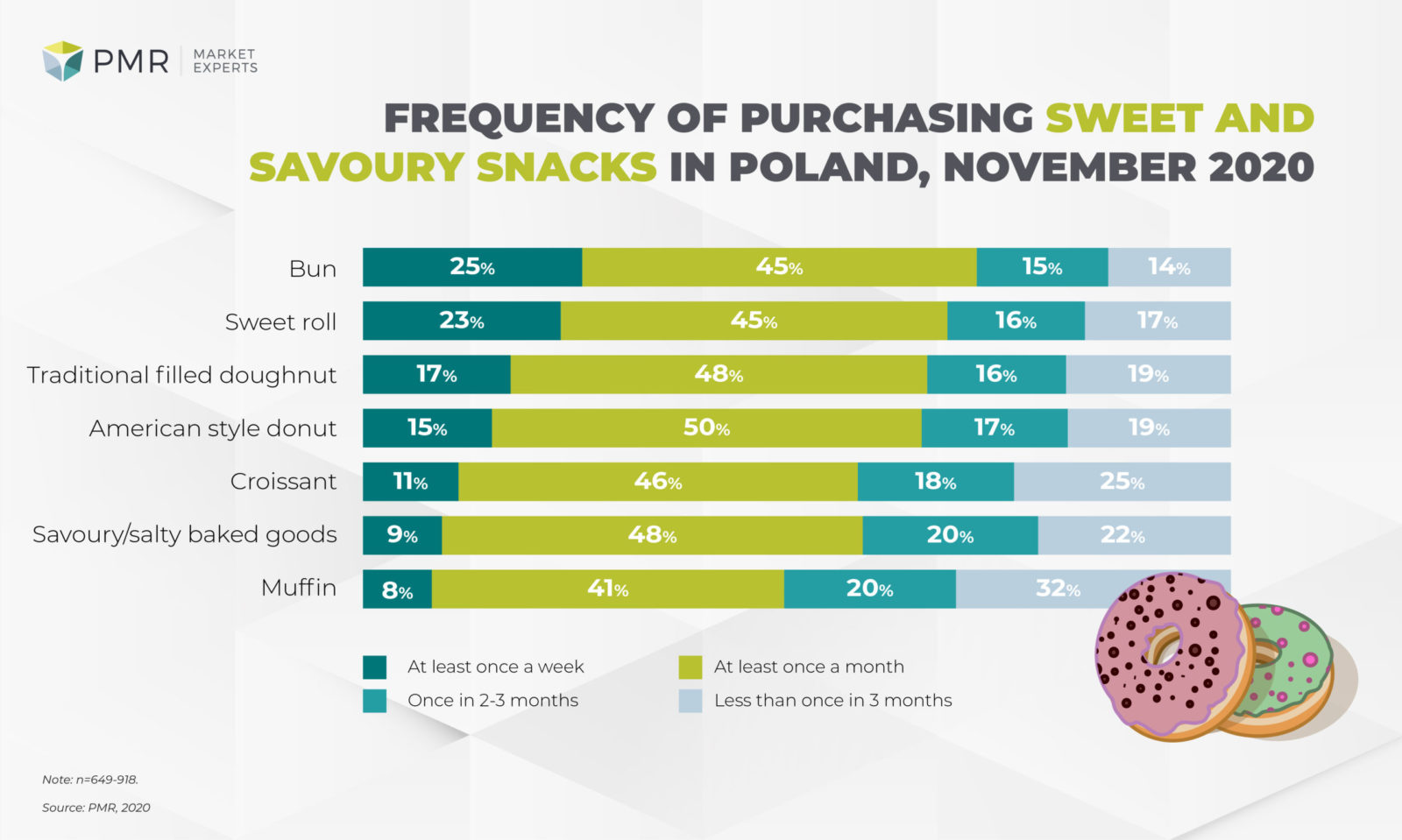 Frequency of purchasing sweet and savory baked snacks in Polans