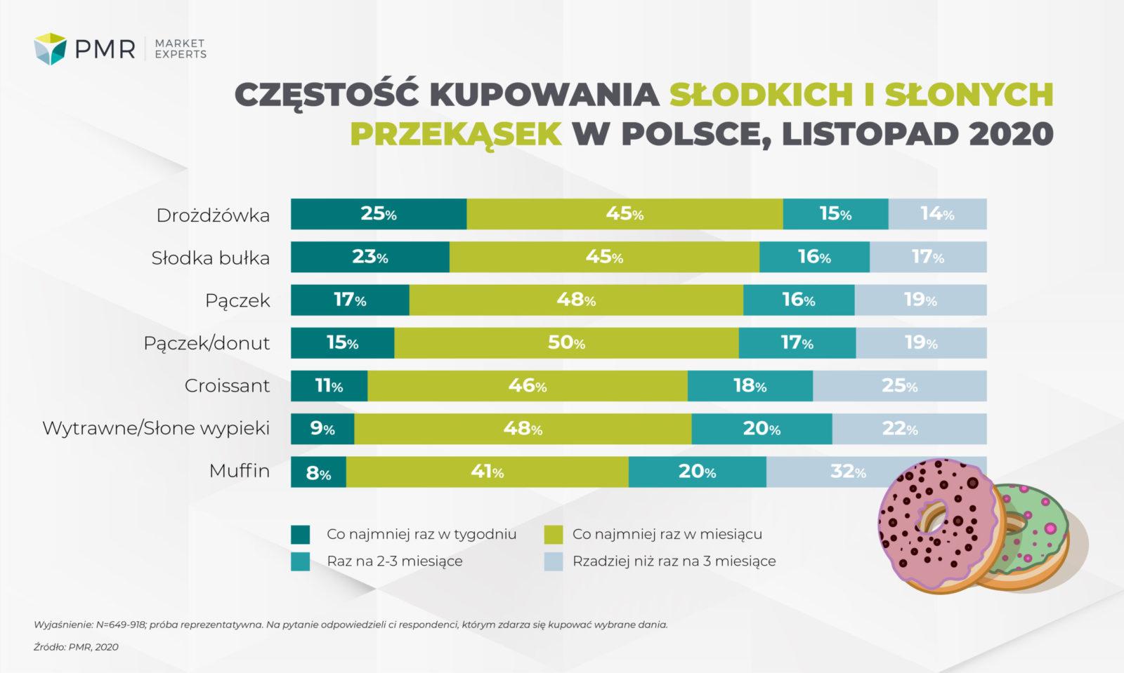 Zakupy słodkich i słonych wypieków w Polsce