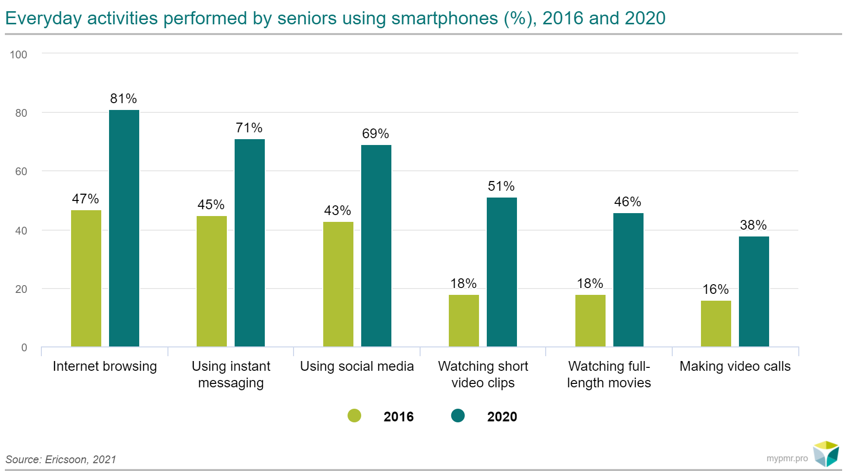 Ericsson badanie - seniorzy