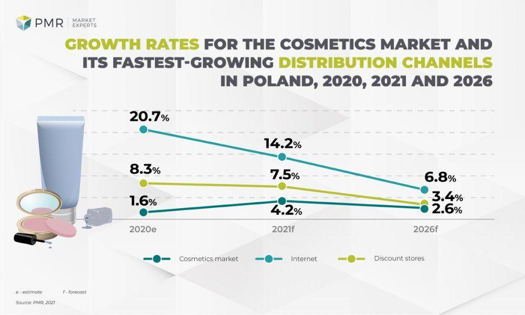 dynamika rynku kosmetycznego