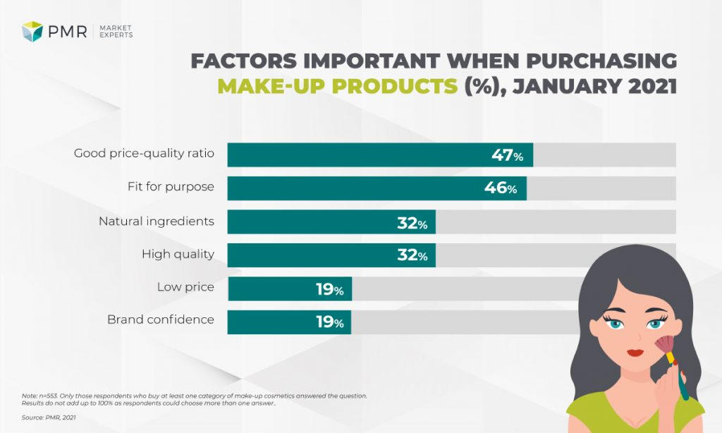 factors buying make up cosmetics